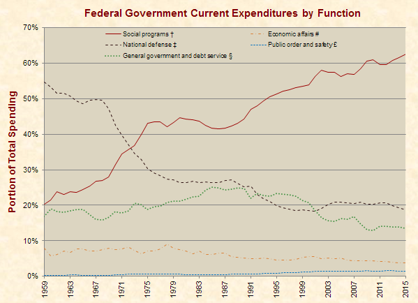 expenditures_function